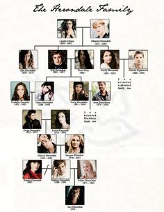 Carstairs family tree | Shadowhunters in 2019 | Pinterest