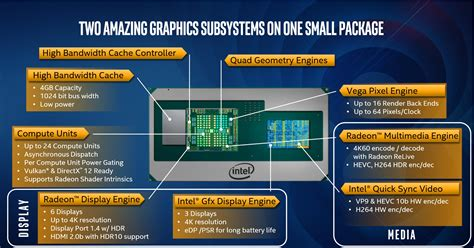Intel launches five Core chips with Radeon graphics from