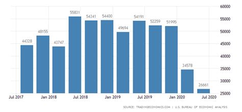 United States Foreign Direct Investment | 2019 | Data