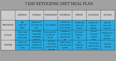 Follow This 7-Day Ketogenic Diet to Lower Your Cholesterol